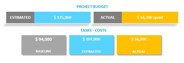 Gantt Chart Excel Costs